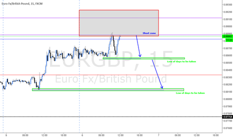 EURGBP: TUESDAY SHORT : SHORT ON HIGH OF THE WEEK