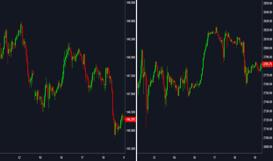 ES1!: GBPJPY and ES mirror each other