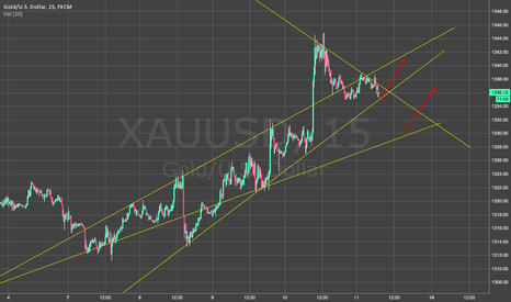XAUUSD: Gold Consolidating