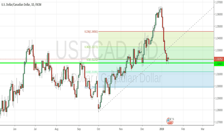 USDCAD: Is the USDCAD bullback over ?