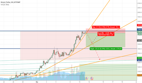 BTCUSD: Big possibility of Bitcoin correction