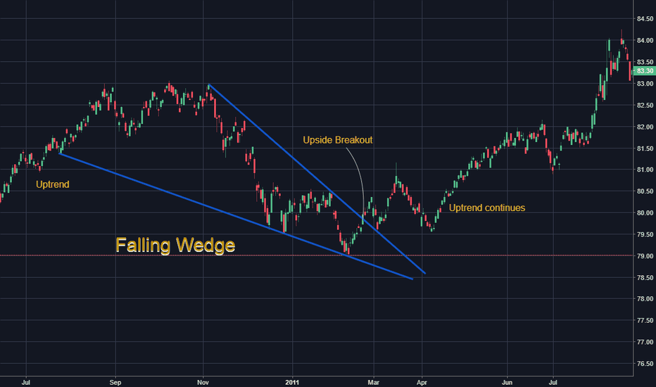 BND: Falling Wedge
