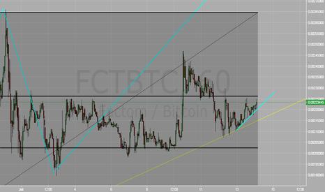 FCTBTC: FCT/BTC