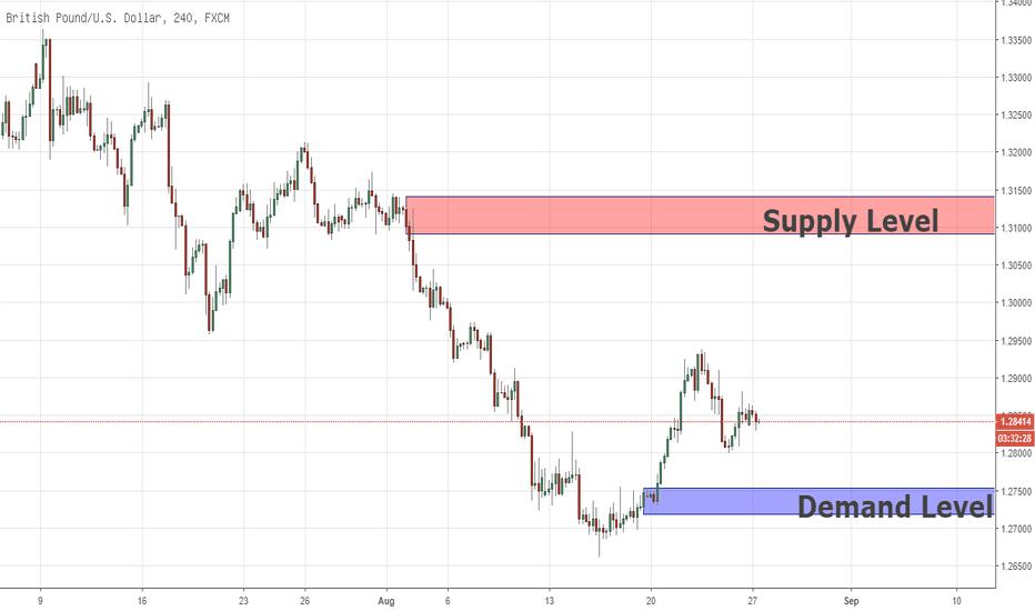 GBPUSD: Swing-Analyse GBPUSD 27/08/2018