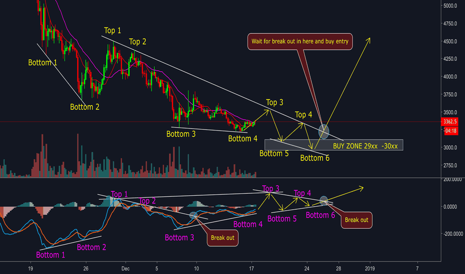 BTCUSD: BITCOIN - ANALYSIS WITH MACD AND VOLUME