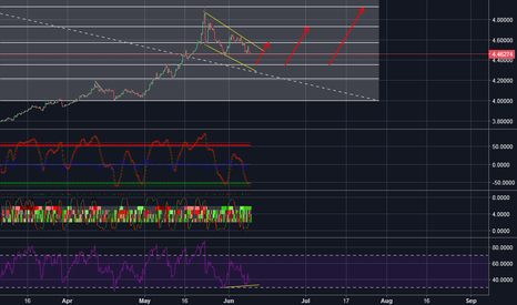 USDTRY: USD/TRY (Flag Formation)