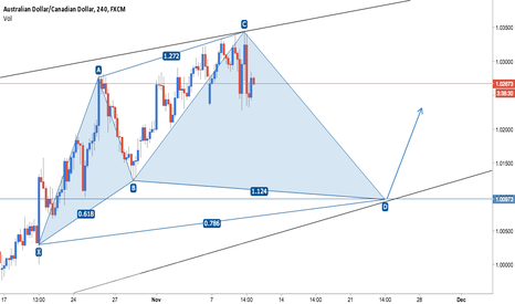 AUDCAD: AUD/CAD Bullish Cypher + Trend Channel