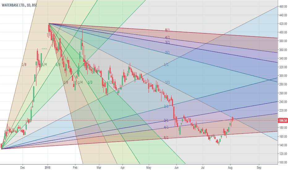 WATERBASE: Tomorrow a confluence point (200) will be met