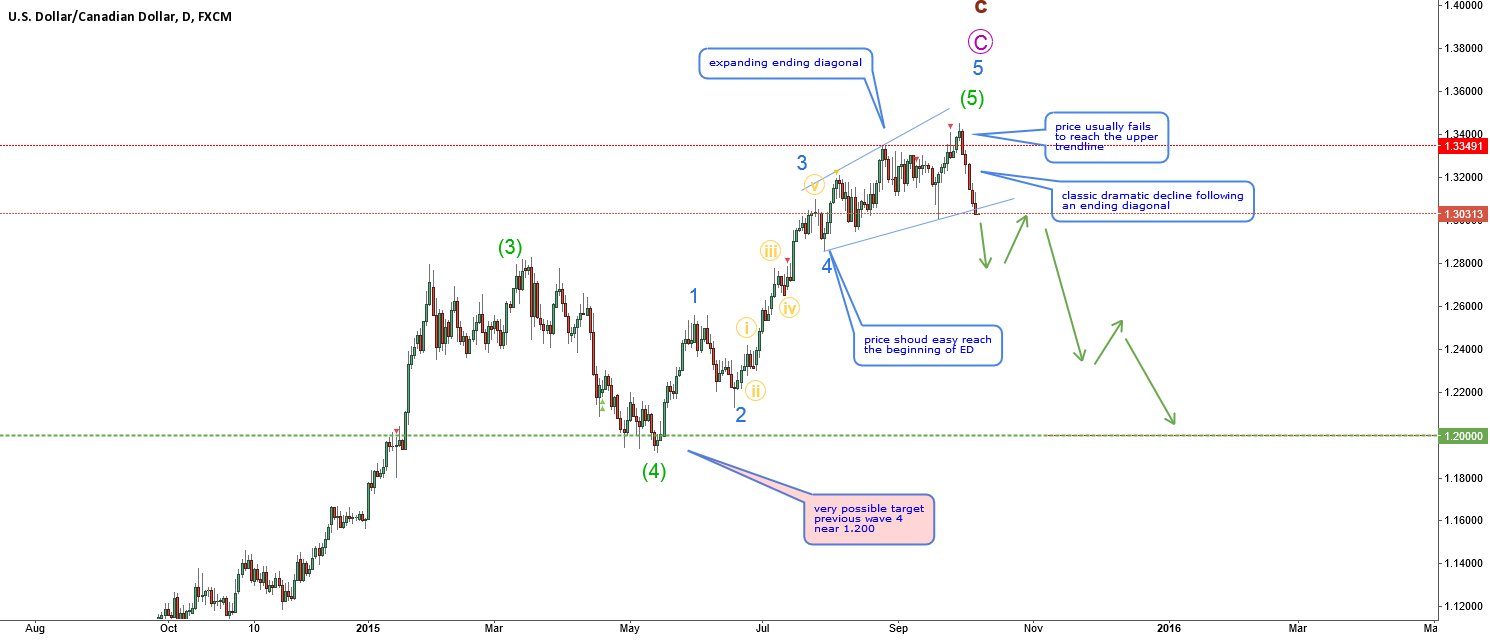 USDCAD-final wavecount-expanding ending diagonal