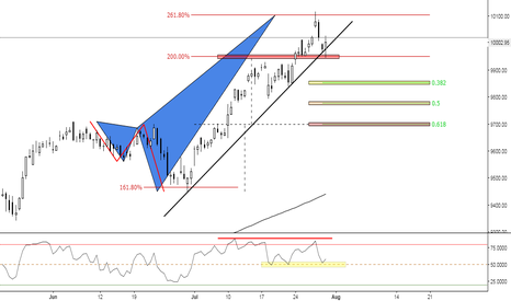 NIFTY: (4h) Bearish with a Bullish Market