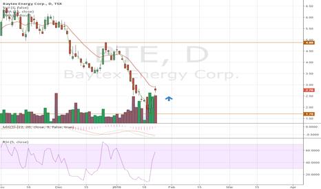BTE: BTE trading low