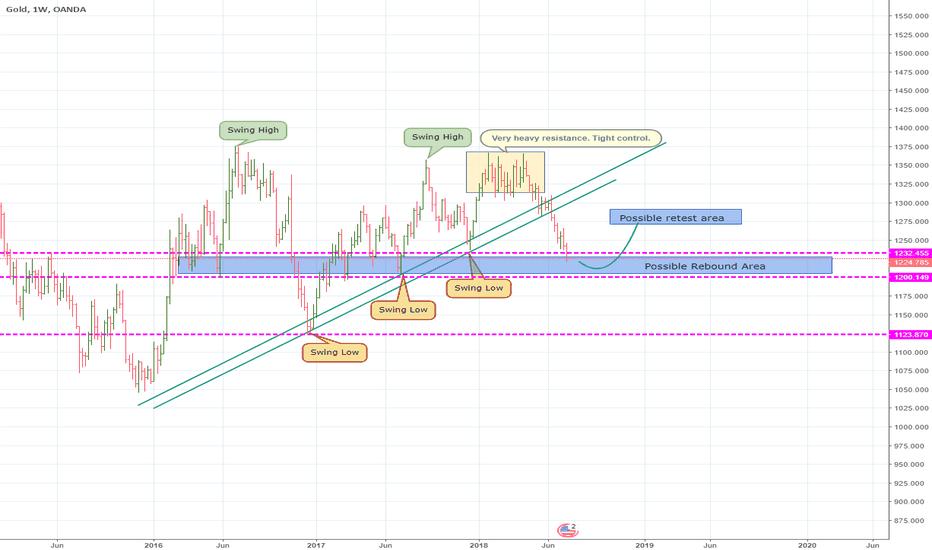 XAUUSD: Weekly Gold Analysis