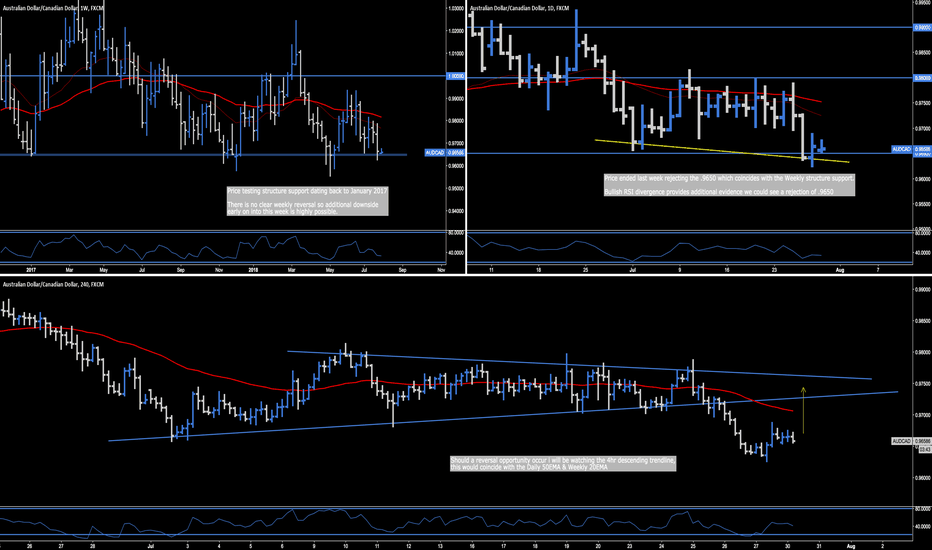 AUDCAD: AUD.CAD - Key Structure Support .9650