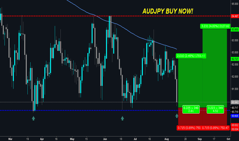 """AUDJPY: AUDJPY is Extremely """"OVERSOLD"""" - BOUNCE OFF EXPECTED!"""