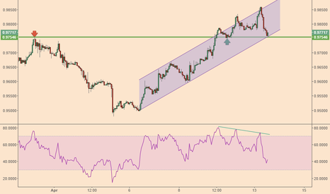 USDCHF: USD/CHF at a critical point
