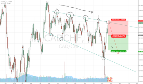 CADCHF: CAD/CHF Potential short