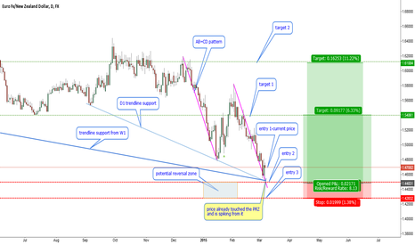 EURNZD: EURNZD-many reasons to buy at all-time lows, at least 700 pips