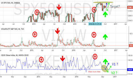 SKEW: S&P 500 and VIX and Skew Weekly ___ LONG?