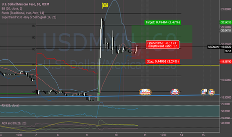 USDMXN: USDMXN Buying to Resume Soon