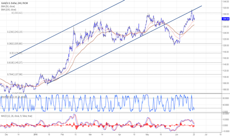 XAUUSD: Gold returns to rise