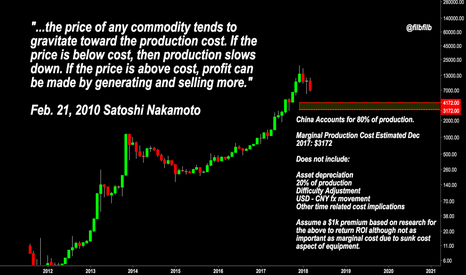 BTCUSD: What Satoshi said about price action