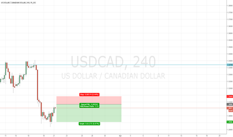 USDCAD: Trade Alert # 12 Sell USDCAD