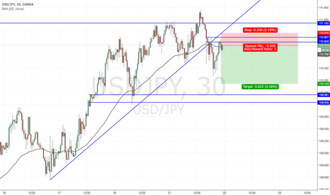 USDJPY: Trade Idea: USDJPY short on trend-line break