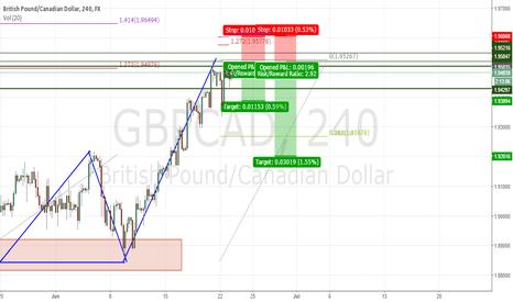 GBPCAD: Easy Money $$$$$$$