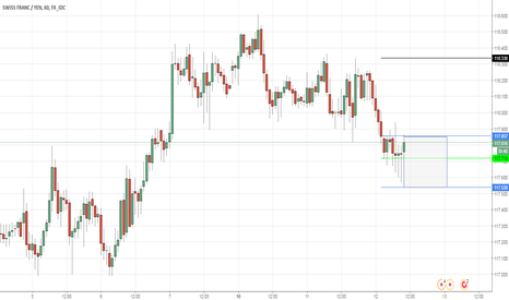 CHFJPY: CHFJPY - Trade of the year buying YEN dips