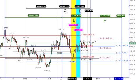 XAUUSD: THE RETURN OF LOGICAL ONLY IF