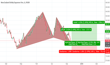NZDJPY: gartley pattern 1 günlük grafik