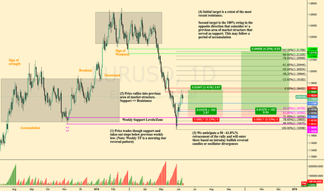 EURUSD: EUR / USD Analysis