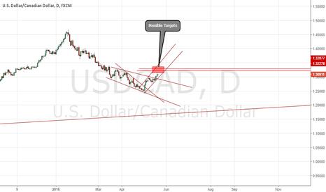 USDCAD: Expecting Upside moves minimum of the levels marked