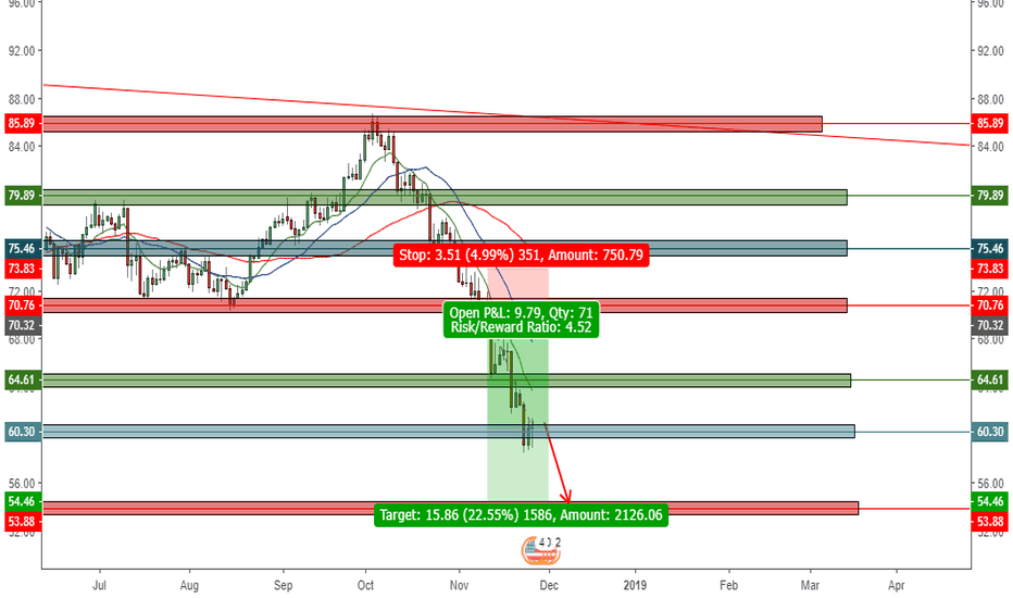 USDBRO: Possible one more last bear leg to sell...