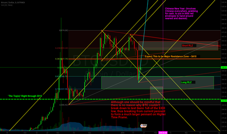 BTCUSD: Range Bound For Now, But Bottom Test is Likely.