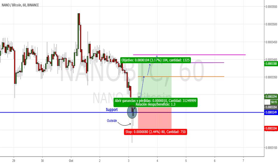 NANOBTC: Zona de soporte