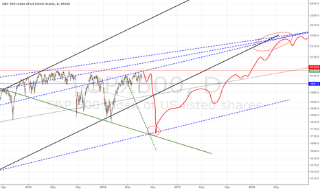 SPX500: SP500 - the big short here i think