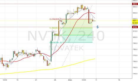 NVTK: Продажа Новатэк/NVTK