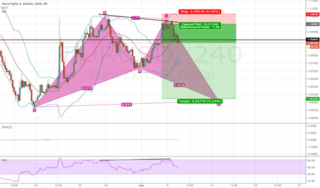 EURUSD: Short at butterfly