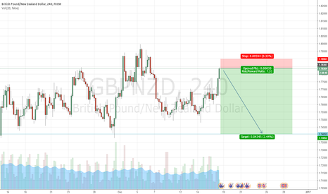 GBPNZD: Head and shoulders