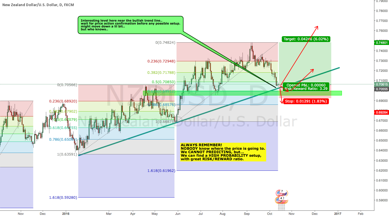 NZDUSD interesting high probability setup