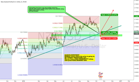 NZDUSD: NZDUSD interesting high probability setup