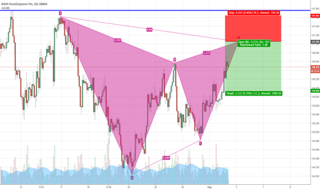 GBPJPY: GBPJPY Potential bearish Gartley pattern formation