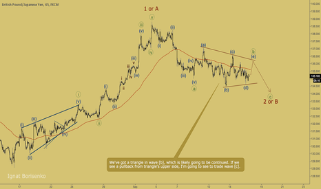 GBPJPY: GBPJPY - triangle going to be continued