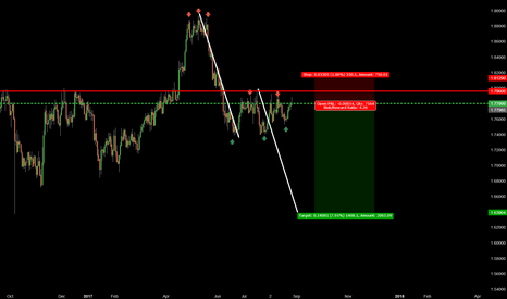 GBPNZD: 942 GBPNZD BEAR WEDGE