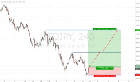 USDJPY: 布局日元多单