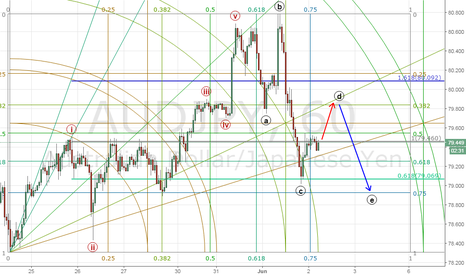 AUDJPY: Main Path is Retesting Support