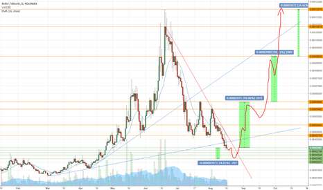 ARDRBTC: Ardor End of the correction at the horizion?
