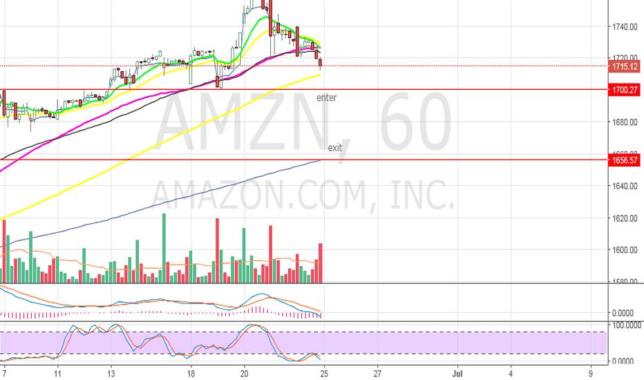 AMZN: AMZN  - trade setup