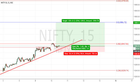 NIFTY: Nifty Long Trade